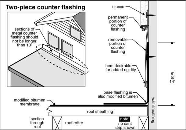 Colorado Springs Home Inspection inspects chimney flashing